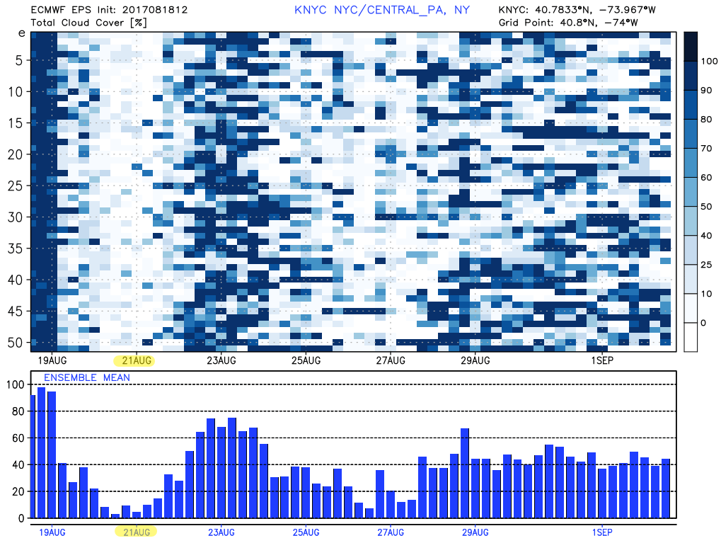 ECMWF Ensembles showing a blend of 51 models with less than a 10% chance of cloud-cover for the eclipse on Monday!