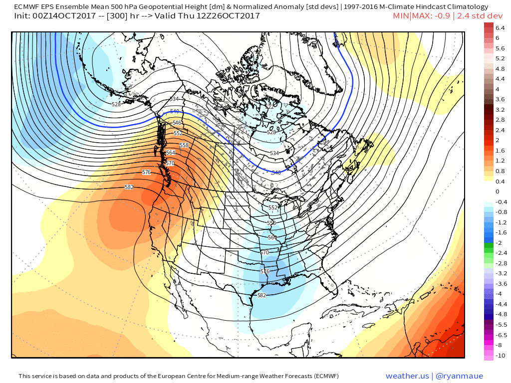 Last night's European Ensemble Mean valid for October 26th showed a big pattern change, with an Aleutian Low, a ridge in the West, and a trough in the East (weather.us/Ryan Maue).