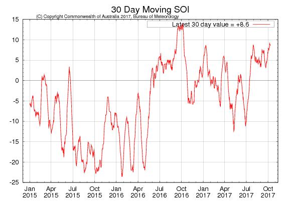 A graphical representation of the 30-day SOI (Australia BOM).