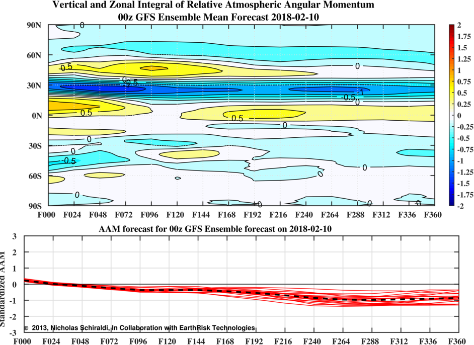 GEFS showing the AAM gradaully shifting towards a negative phase be late Febraury