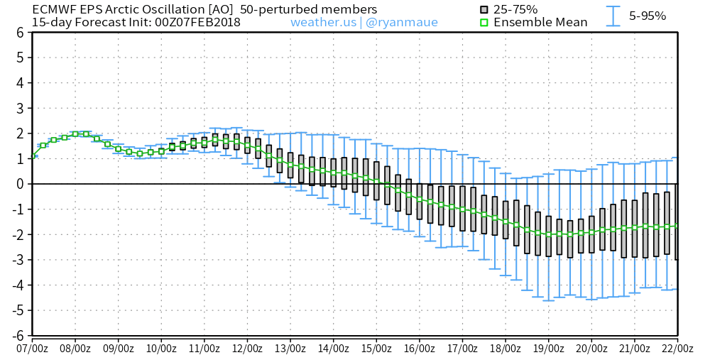 ECMWF showing the AO currently in the positive phases this week, going into negative phase by late this month