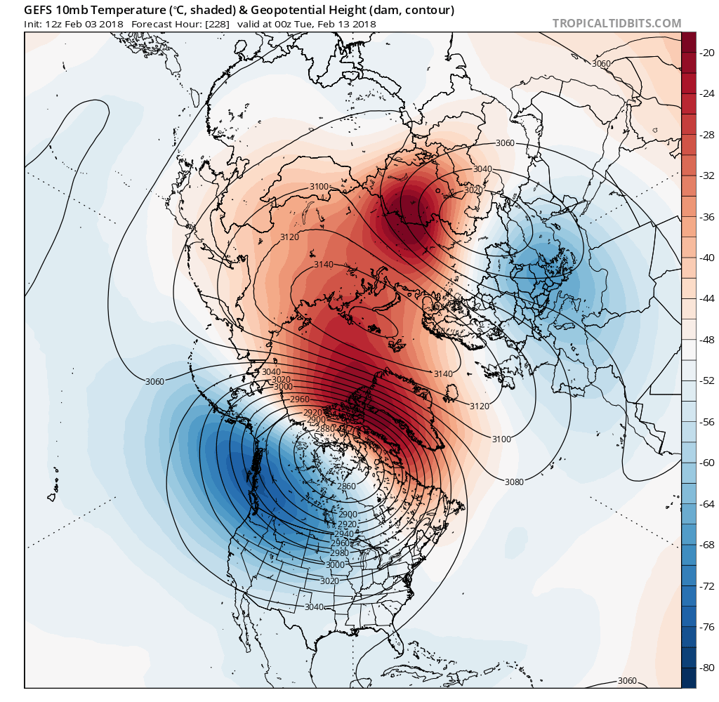 Today's GFS ensemble mean valid on February 12th shows a significant warming in the Stratosphere, allowing the Stratospheric Polar Vortex to split into two pieces (Tropical Tidbits).