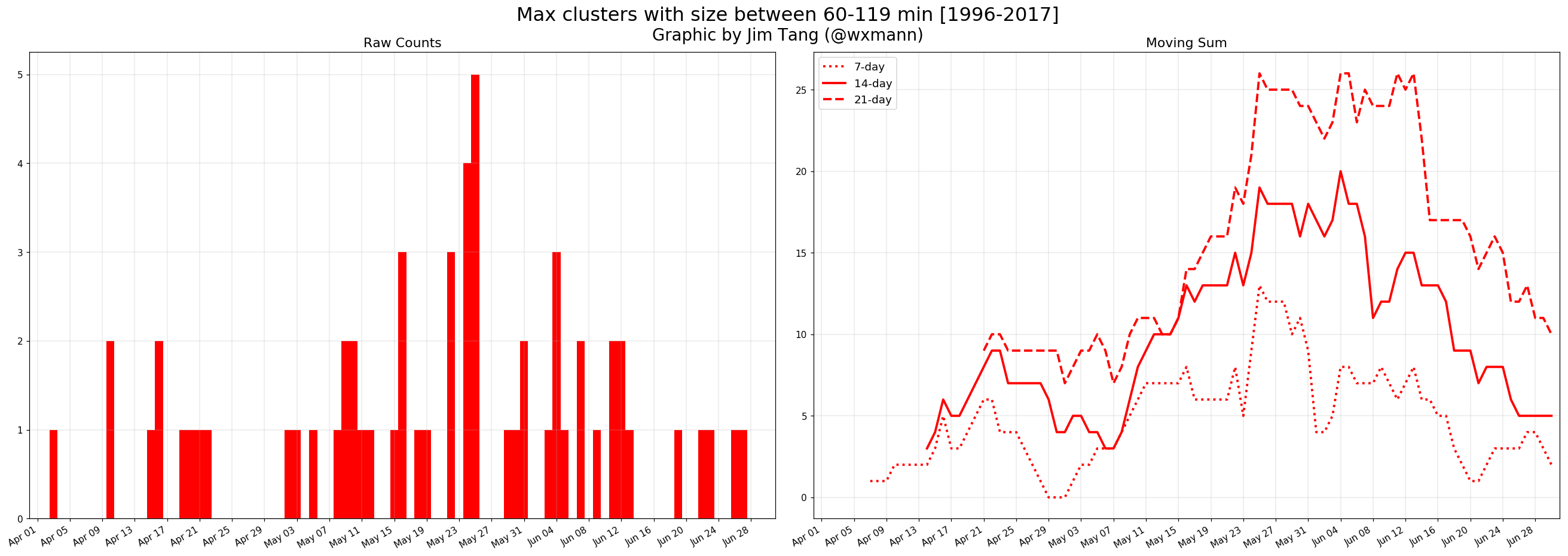 Max clusters with durations of 60-119 minutes. Notice the rolling peak in late May. Graphic by Jim Tang.